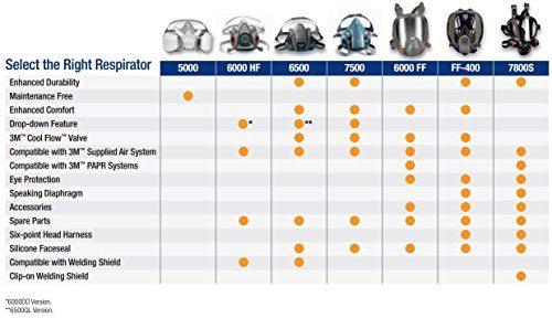 3m 6500 respirator mask filters